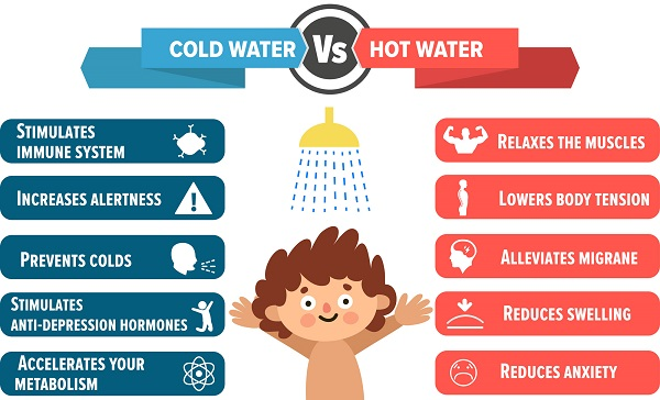 Image result for hot and cold Infographics