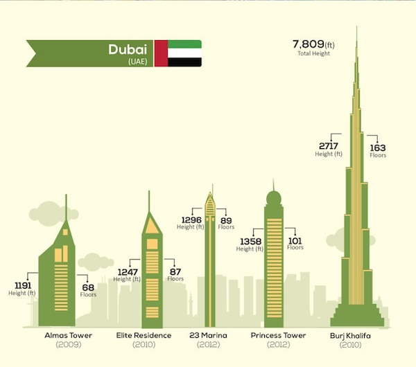 Infographic: 20 Tallest Skylines In Cities Around The