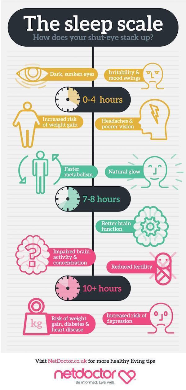 Infographic What Happens To Your Body When You Sleep Too