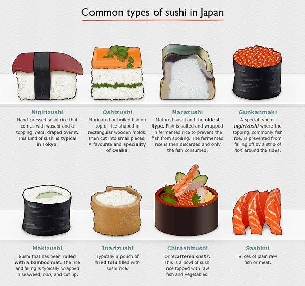 A Complete Guide To Sushi, From Common Types Of Sushi To ...