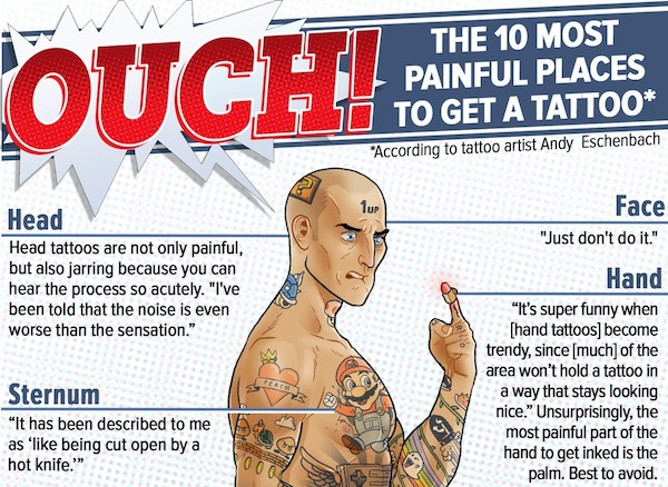 Infographic 10 most painful places on the body to get a for Where on your body does a tattoo hurt the least