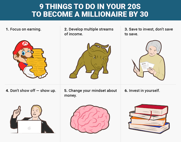 how to become a millionaire by the age of 50
