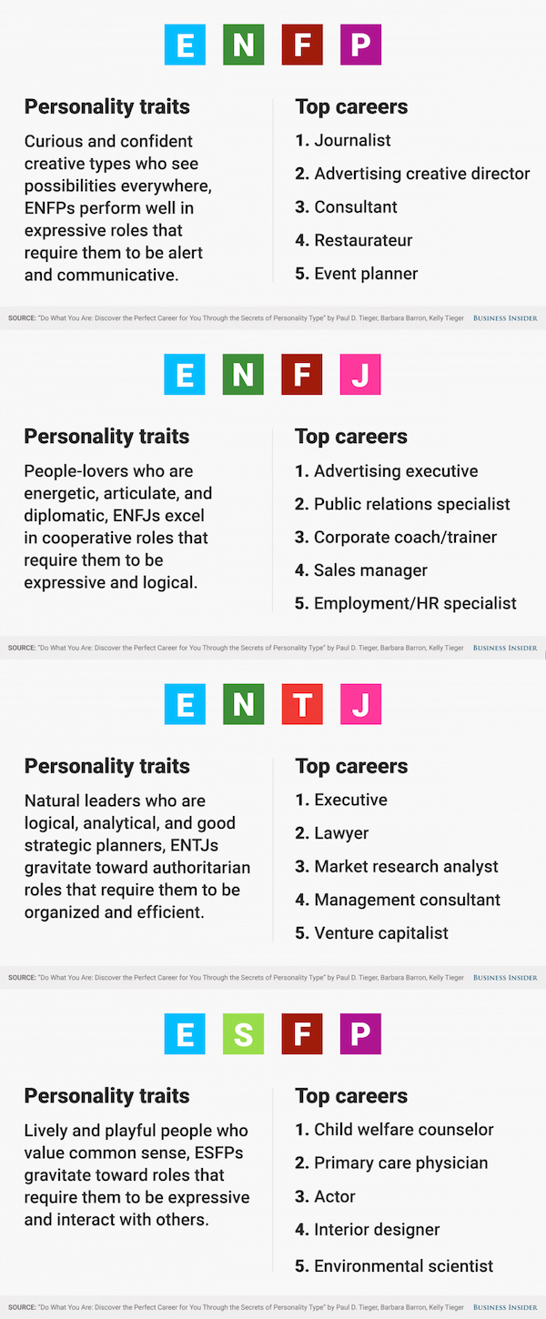 The Five Jobs Most Suitable For You Based On Your Myers-Briggs Personality