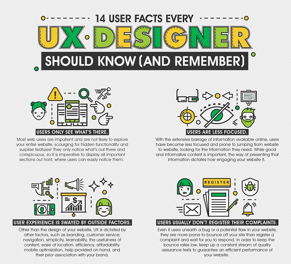 Infographic: 14 User Facts Every UX Designer Should Know ...
