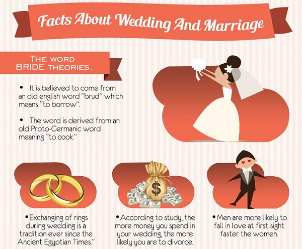 Infographic Fascinating And Little Known Facts About Weddings Around The World