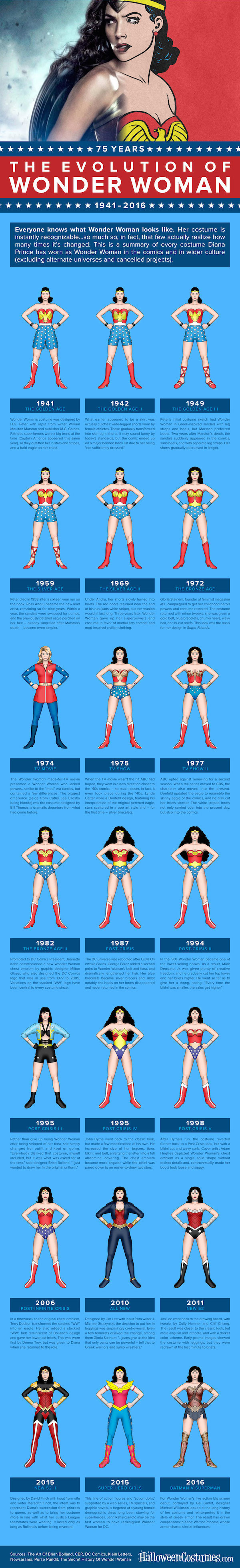 infographic  the amazing costume evolution of wonder woman over the years