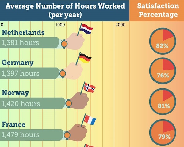 Infographic Which Countries Enjoy The Best Work Life Balance