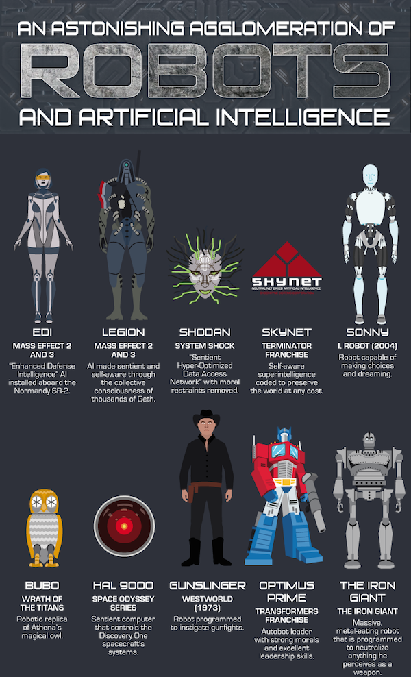 Infographic: Iconic Robots And Artificial Intelligence From Sci-Fi And Fantasy