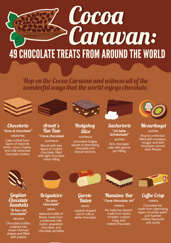 Infographic 49 Delicious Chocolate Treats From Around The