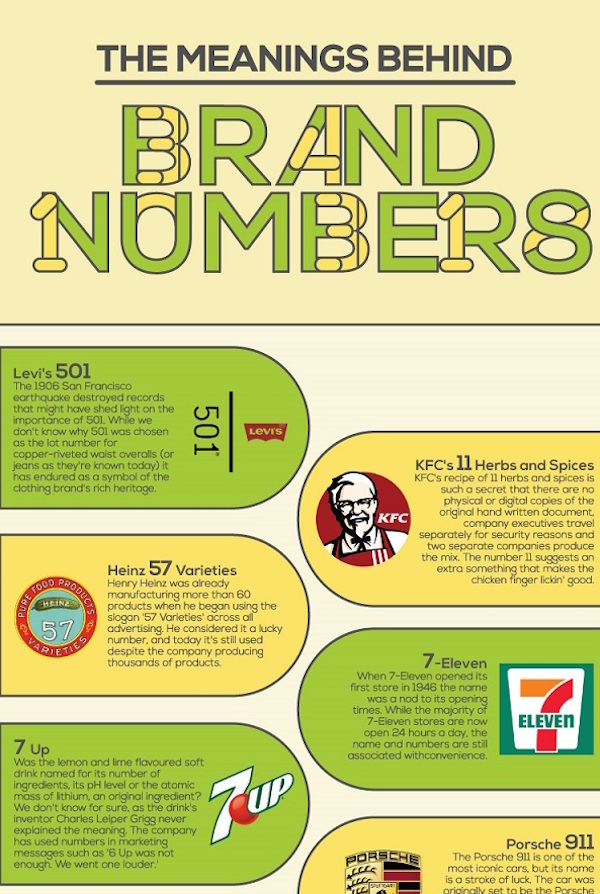 Infographic: The Meaning Behind The Numbers That Brands ...