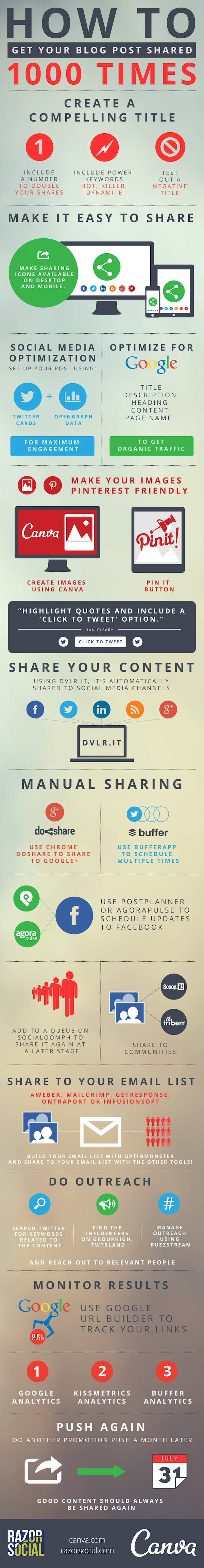 Infographic: How To Get Your Blog Post Shared 1000 Times