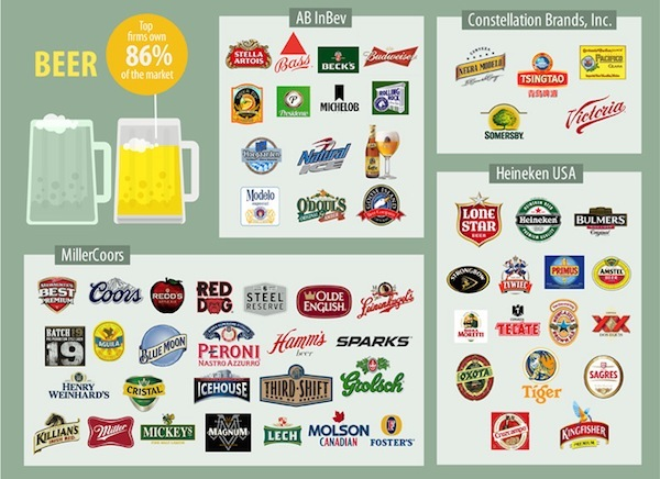 Infographic: The Companies That Control Most Of The Food You Buy