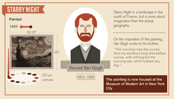 Famous infographic artist