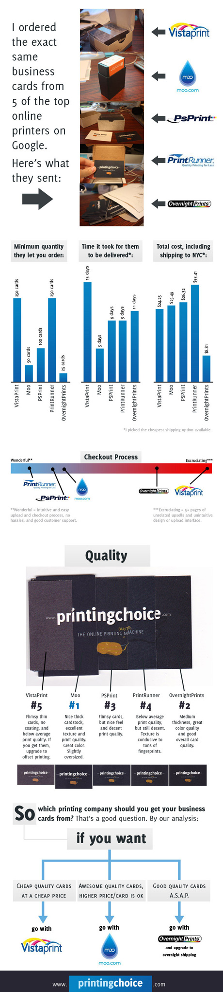 Contemporary Average Cost Of Business Cards Component - Business ...