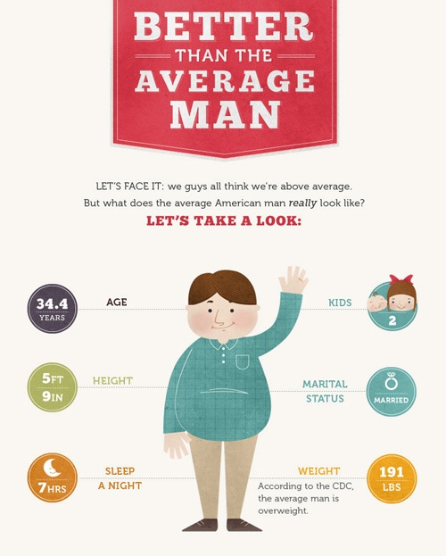what is the average height of an american man