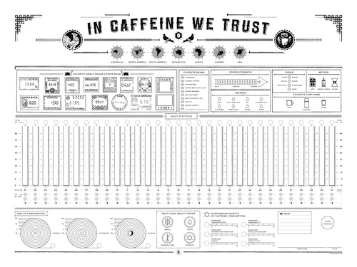 In Caffeine We Trust', An Infographic To Track Your Coffee ...