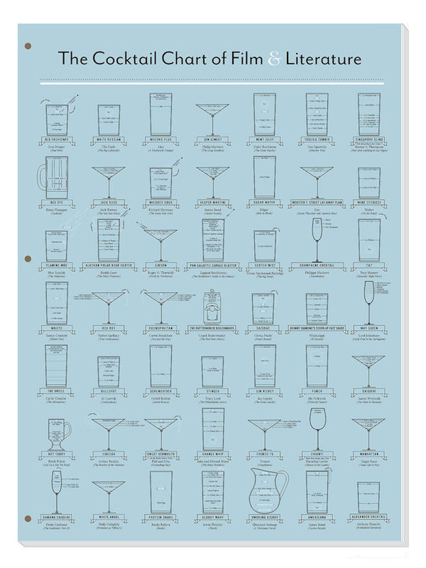 Infographic: Cocktails From Great Works Of Film Literature
