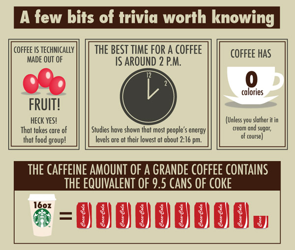 Infographic 20 Facts Worth Knowing About Coffee