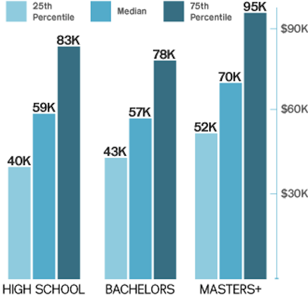 Senior Fashion Designer Salary
