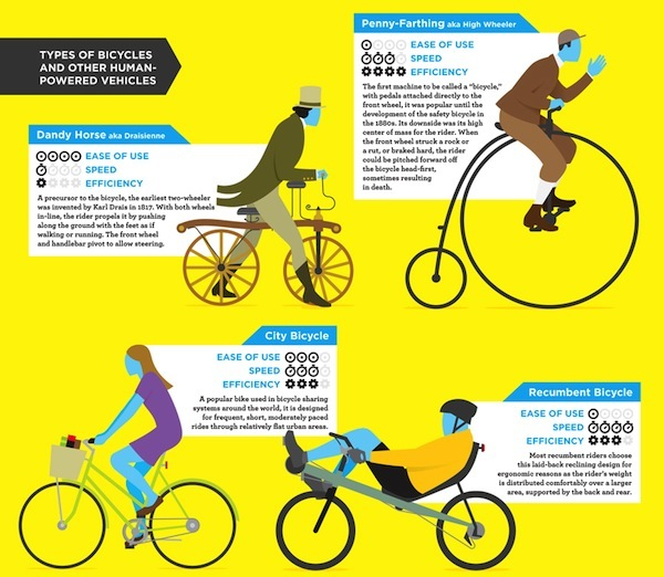 Bike Types Guide Click to view entire image