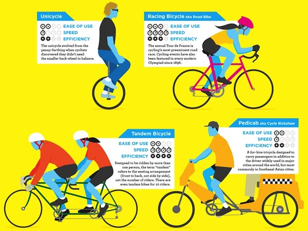 advantages of cycling