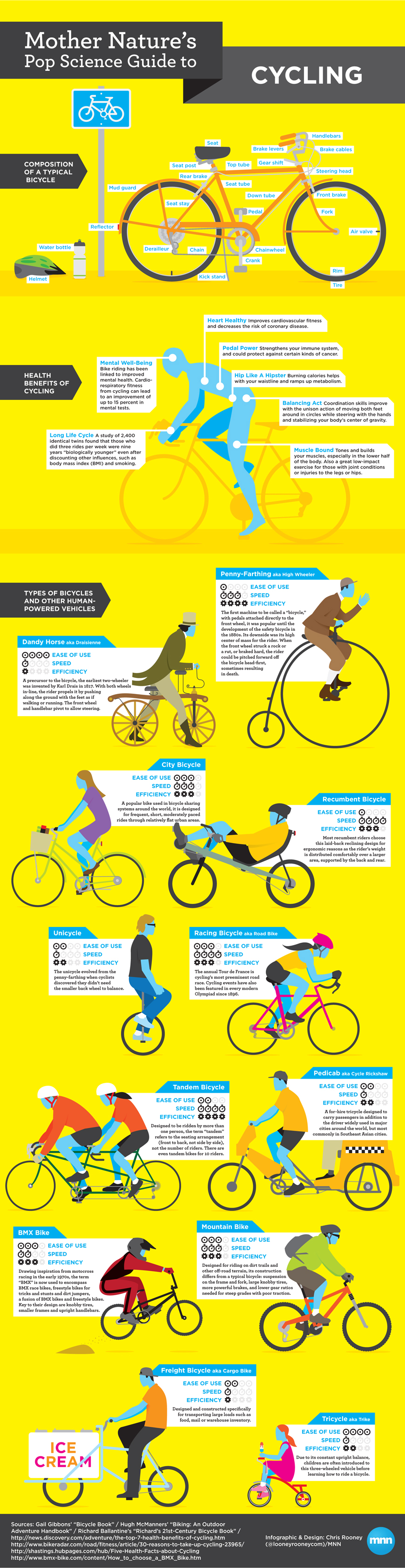 Bike Types Guide What type of bicycle do you