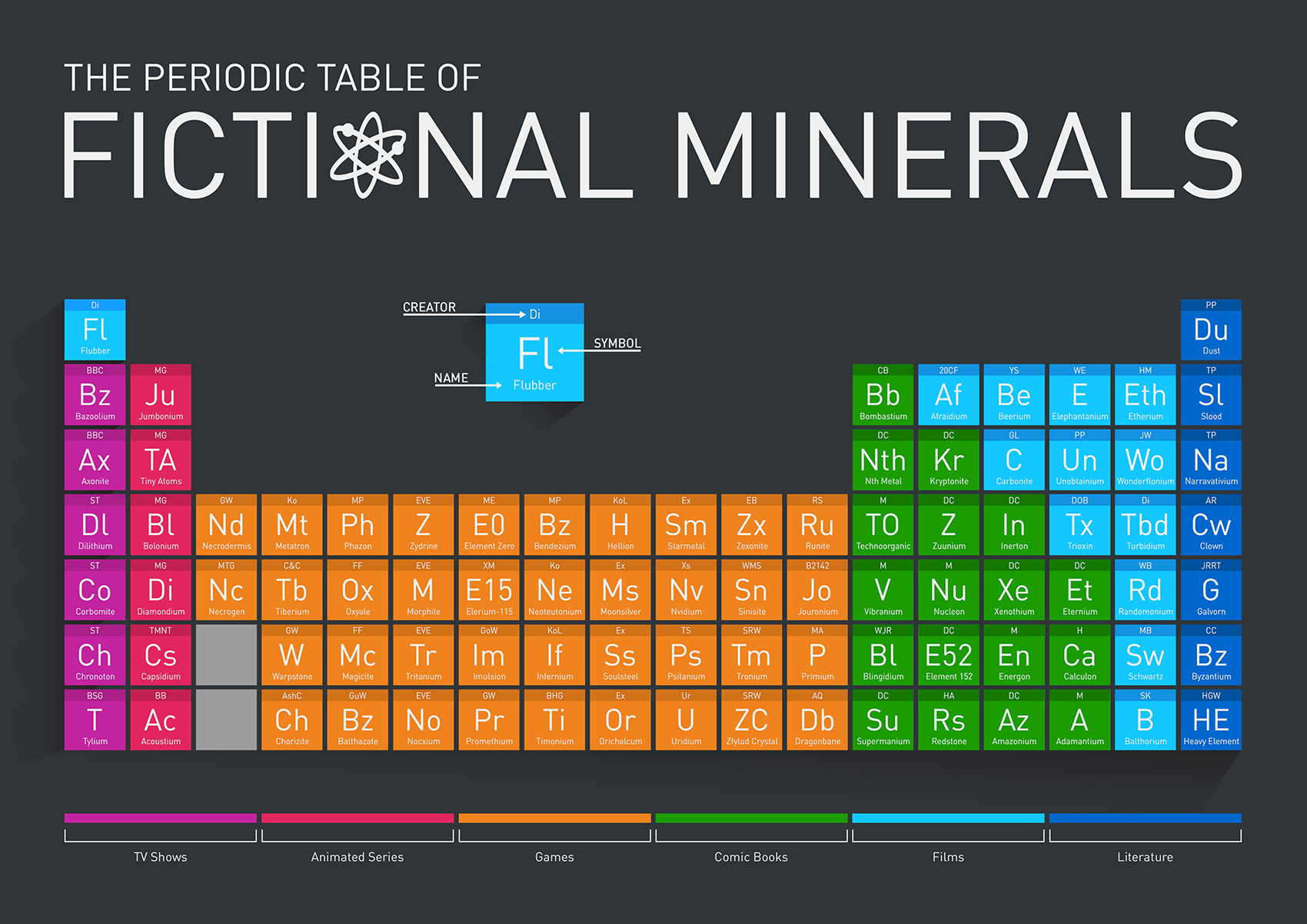 Infographic fictional elements in pop culture presented in a infographic fictional elements in pop culture presented in a periodic table urtaz Choice Image