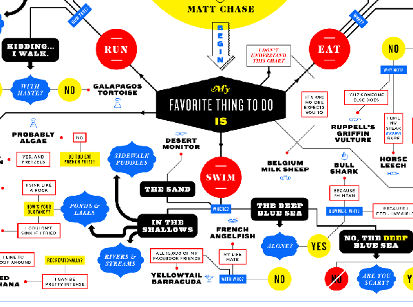 Flowchart: What Species Did You Evolve From? - DesignTAXI.com