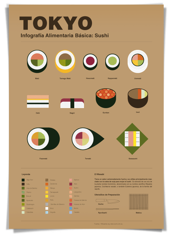 Infographics Show Typical Food