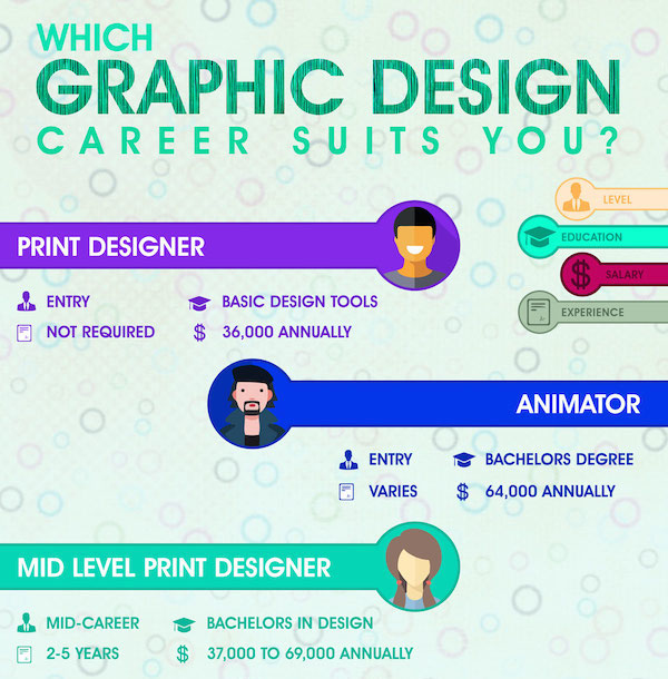 Character Design Career Path : Infographic which graphic design career suits you