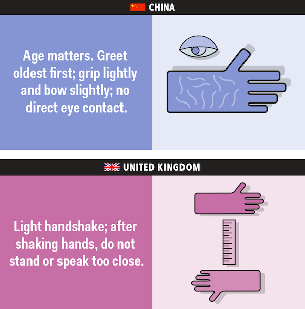 bussiness etiquette in different countries Business etiquette usually includes training businessmen on how to properly interact with individuals from different areas or countries in the united states, the business environment includes individuals from four major regions: the northeast, the southeast, midwest and west.