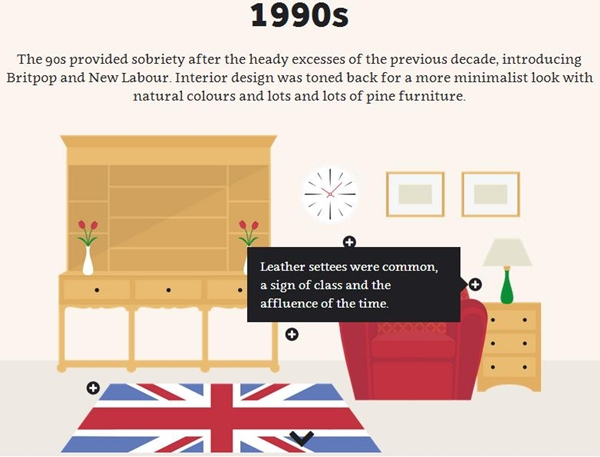 An illustrated guide to the evolution of interior design for An illustrated history of interior decoration