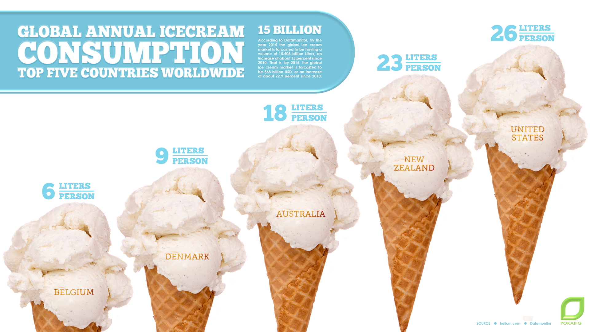 Infographic The Global Annual Consumption Of Ice Cream