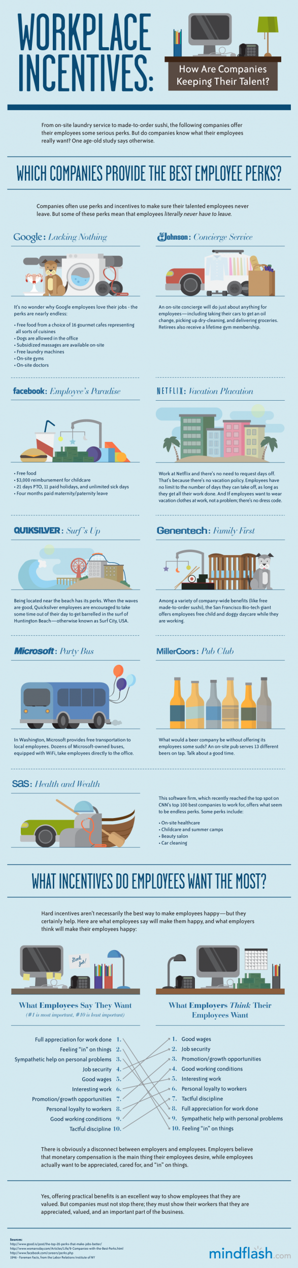 Infographic: Awesome Employee Perks From Facebook, Google