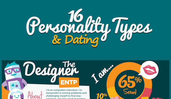 dating personality match Have you ever wondered how your myers-briggs® personality type connects you to certain characteristics and zodiac signs with this infographic you can easily identify who your ideal zodiac matches are, what your ideal first date would be and whether you are romantic, sexual or lovable.