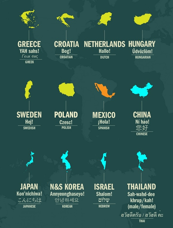 list of how to say hello in different languages