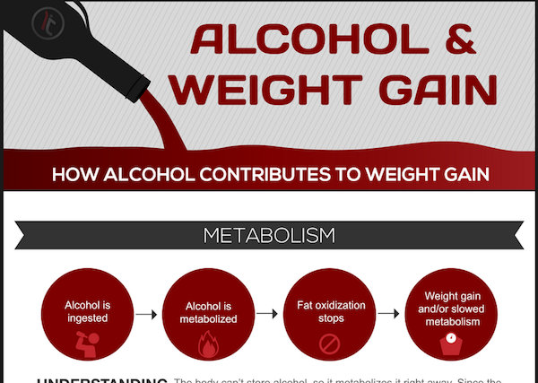 Infographic: Alcohol and Weight Gain - Andatech Australia