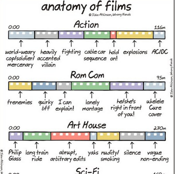 Chart: The Anatomy Of Different Film Genres - DesignTAXI.com