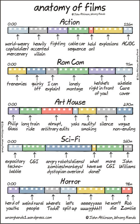 Chart The Anatomy Of Different Film Genres Designtaxi