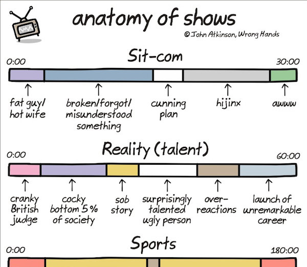 Chart The Anatomy Of Shows Designtaxi