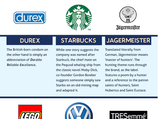 Chart: The Meaning Of Famous Brand Names - DesignTAXI com