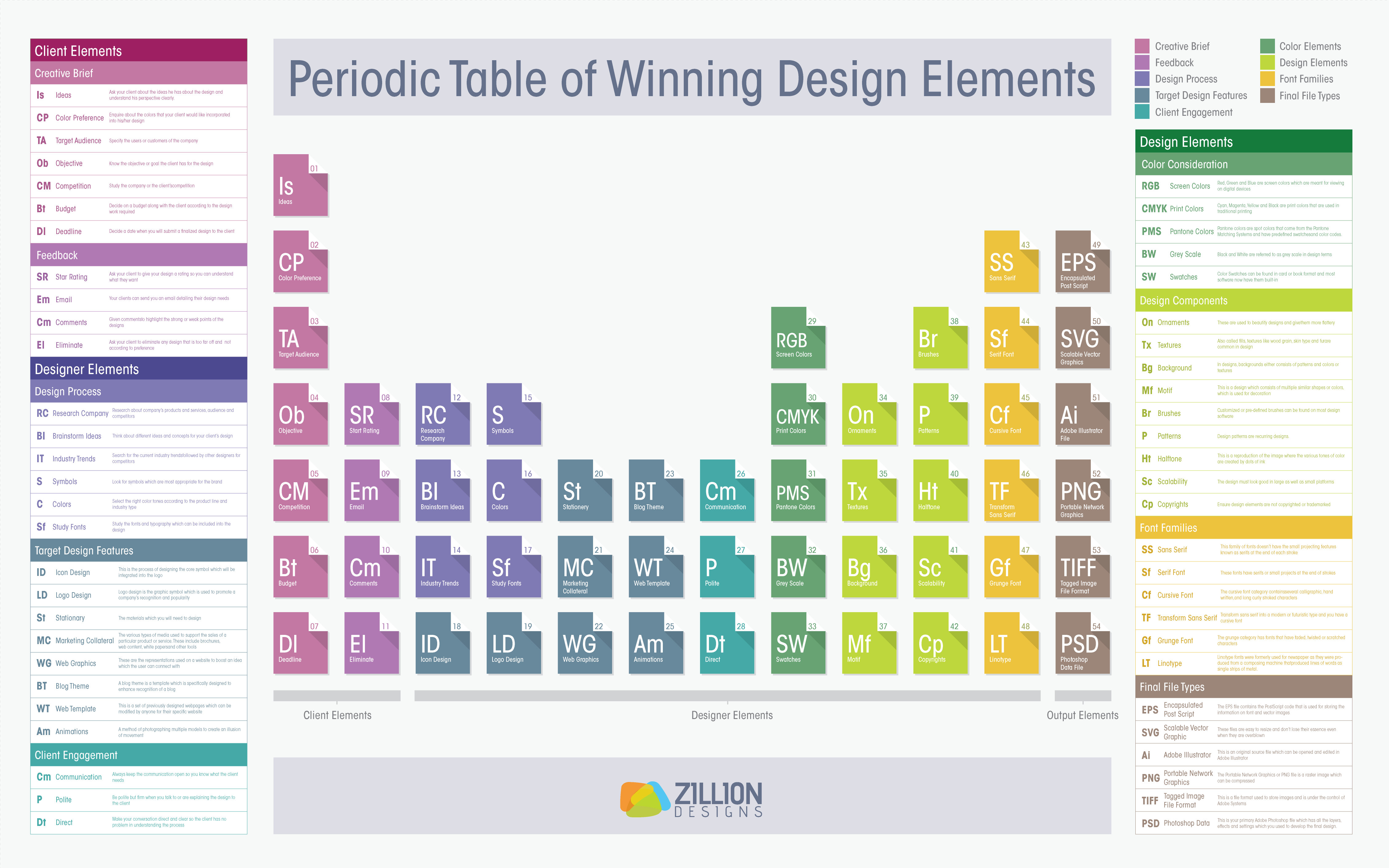 Infographic a periodic table of winning design elements click to view full enlarged version gamestrikefo Gallery
