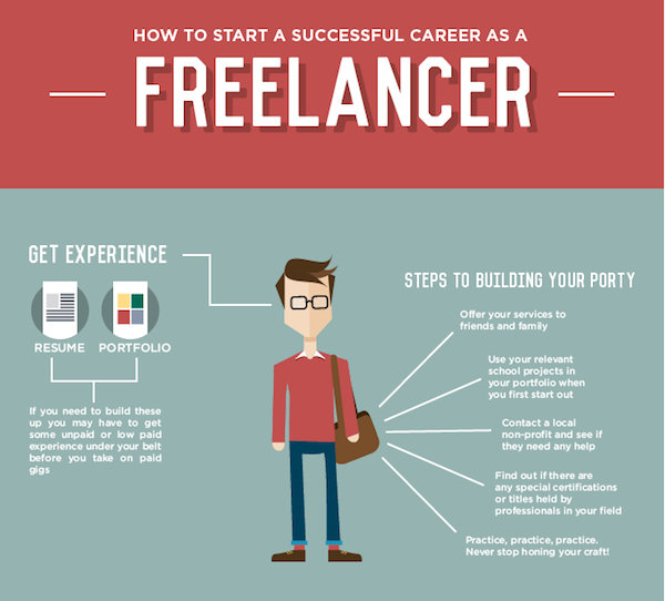 Infographic: How To Start A Successful Career As A ...