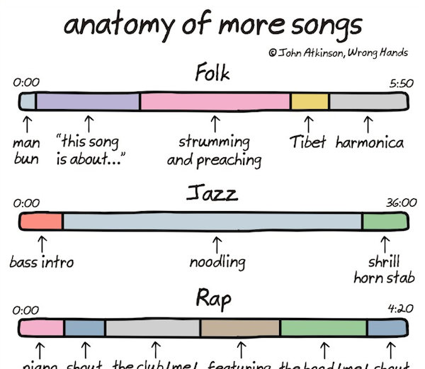 Chart: The Anatomy Of More Songs - DesignTAXI.com