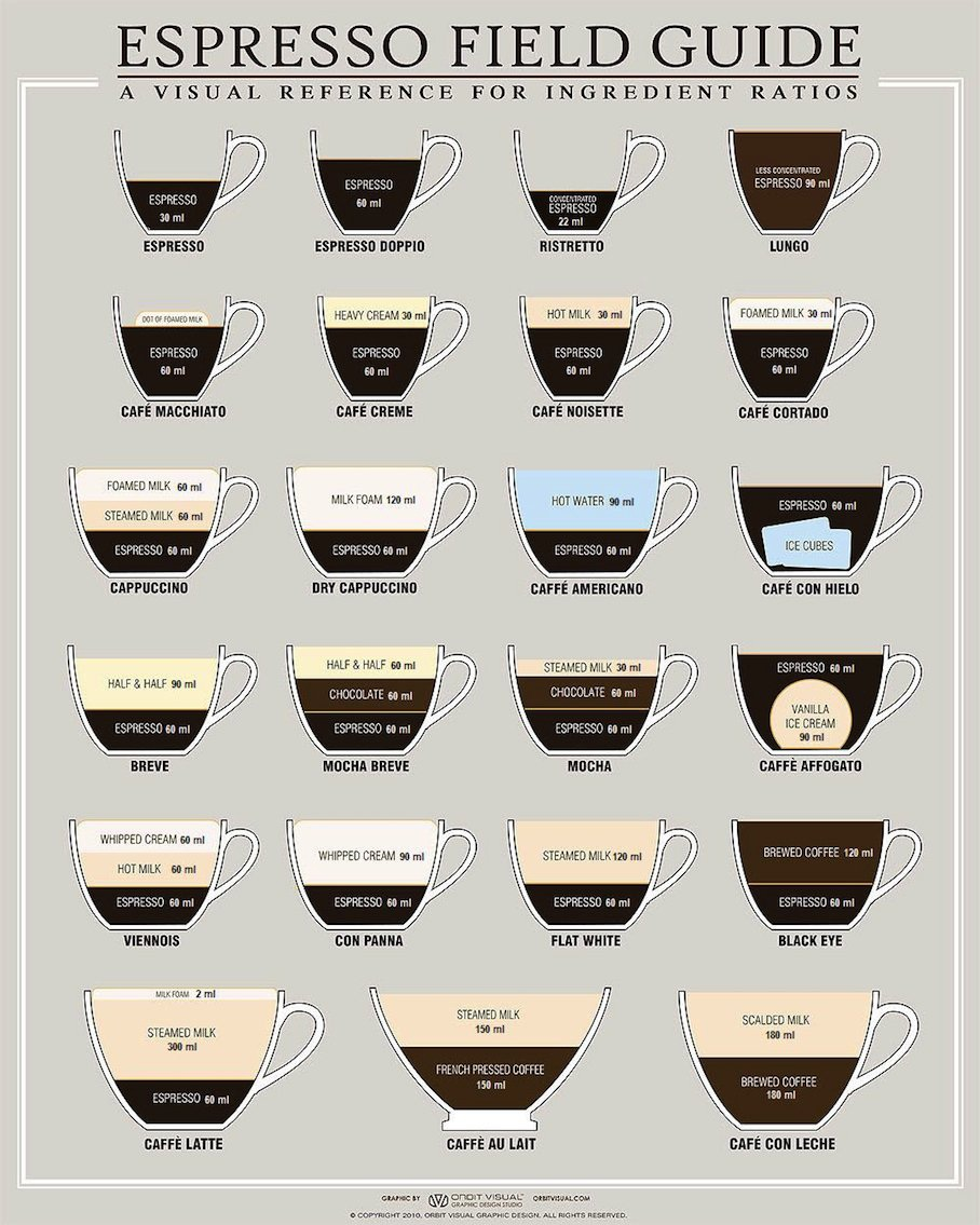 Field Guides: For Caffeine Lovers: An Espresso Field Guide