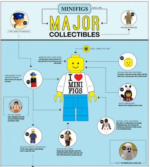 4 H On Twitter Check Out This Infographic On How To: Infographic: Interesting Facts About LEGO Mini Figures