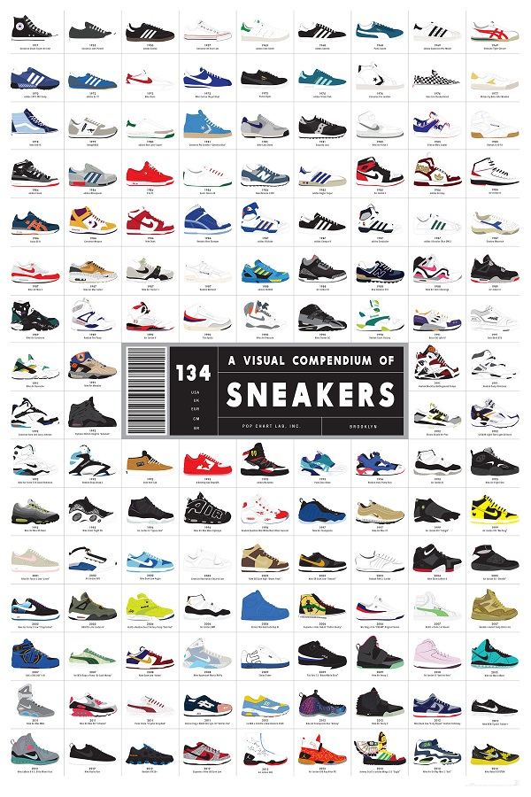 A Visual History Of Sneaker Design, From 'Chucks' To 'Dunks'