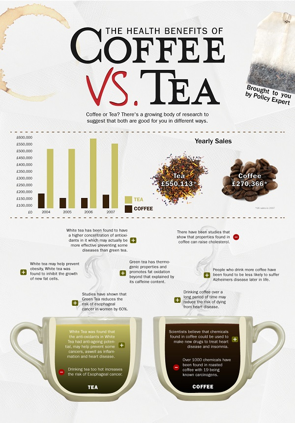 Black Tea Vs Coffee Weight Loss