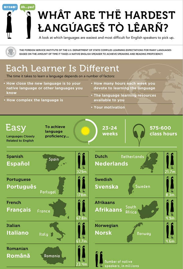 Infographic: What Are The Easiest And Hardest Languages To ...