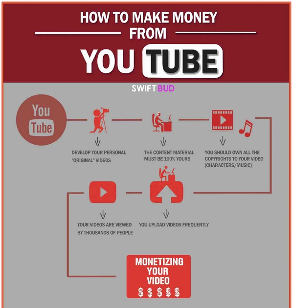 Infographic: How To Make Money Online From YouTube - DesignTAXI.com
